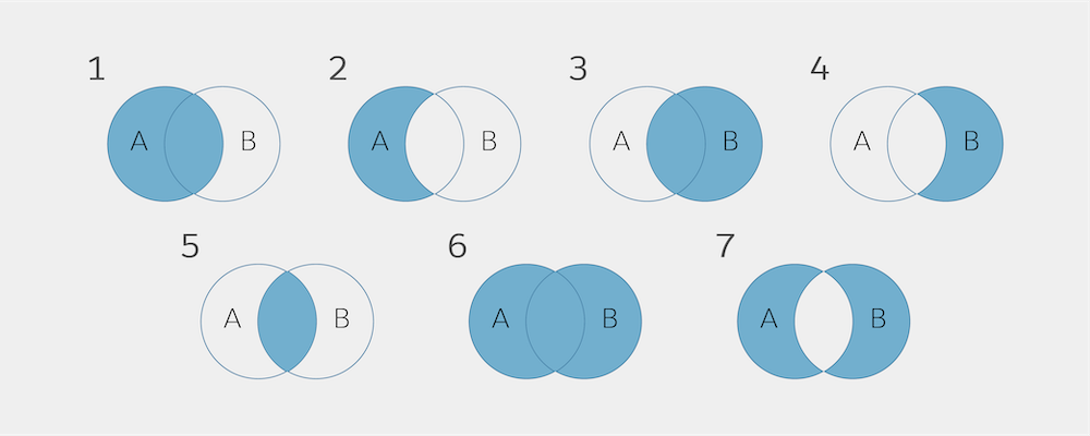 SQL joins graphic with diagrams 1-7, showing groupings of data from A or B.