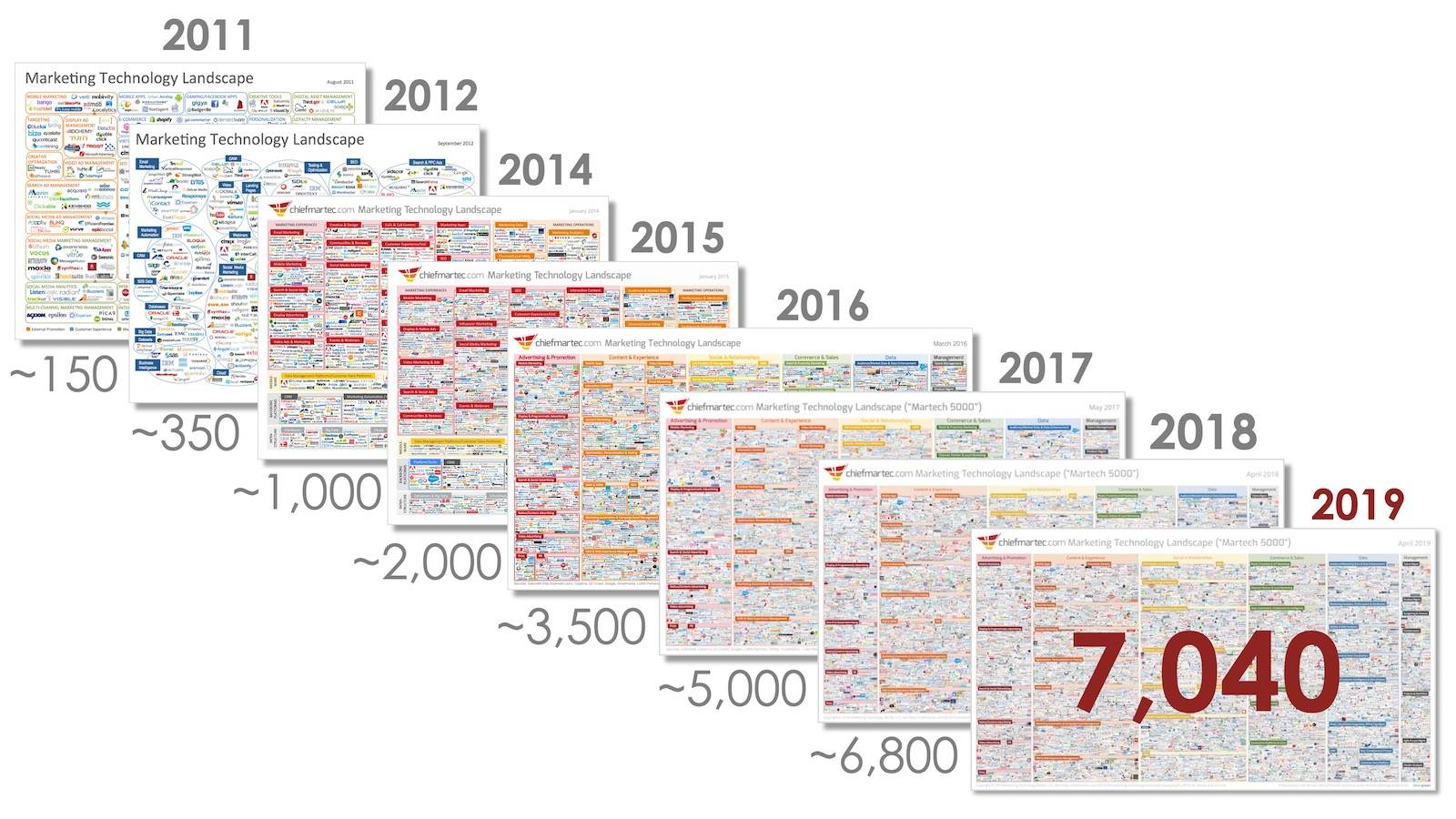 The number of marketing technology solutions increasing from about 150 in 2011 to more than 7,000 in 2019.