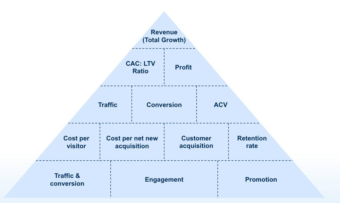 Una pirámide hecha con los indicadores clave de desempeño más habituales que dan cobertura a los ingresos (o el crecimiento en total), incluyendo ganancias, tráfico, conversión, índice de retención, participación y mucho más.
