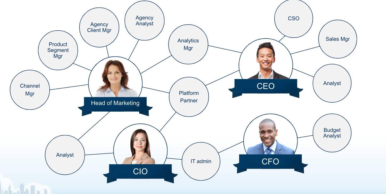 Le réseau interconnecté d'équipes et de rôles s'occupant du marketing, de la technologie, des finances et des opérations commerciales.