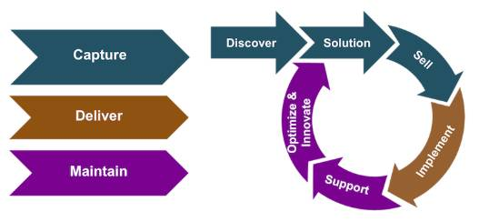 The typical steps within project engagement phases. The capture phase steps are discover, solution, and sell. The deliver phase maps to implementation. The maintain phase includes support, solution optimization, and innovation.