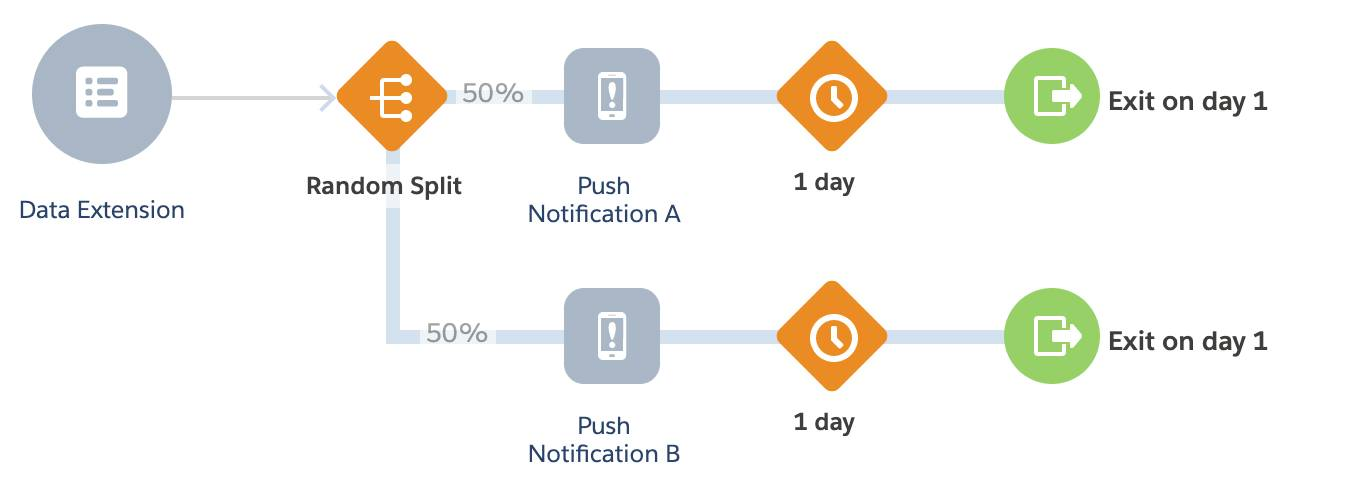 A/B Test Journey with a random split for push notification A and push notification B.