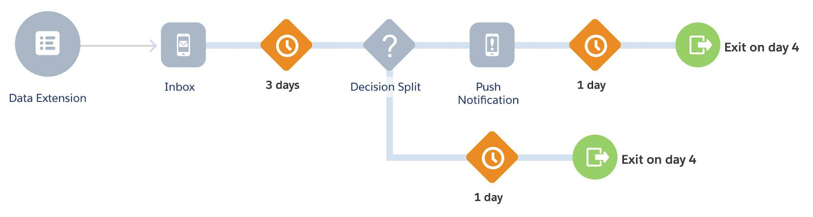 Alt text: A/B Test Journey with a decision split that sends a push notification to customers who haven't redeemed the offer, and exits customers who have.