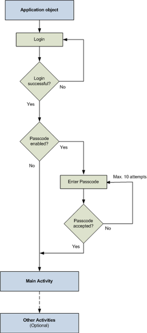 Android application flow
