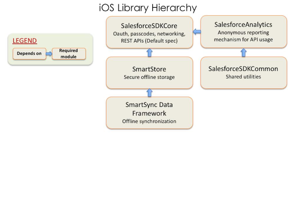 SalesforceMobileSDK-iOS.podspec subspec dependencies