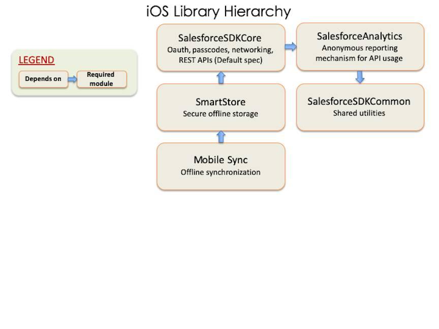 Dépendances des subspec SalesforceMobileSDK-iOS.podspec