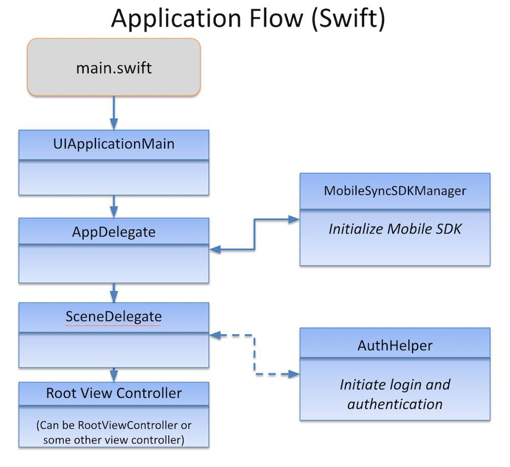 Application flow diagram