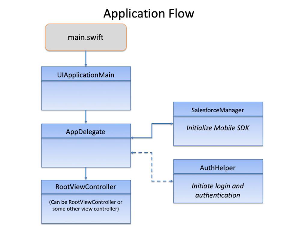 アプリケーションフローの図