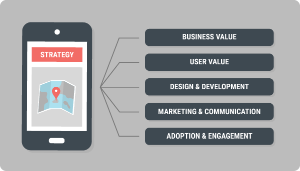 The five components of a mobile strategy