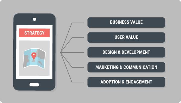 モバイル戦略の 5 つの構成要素