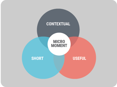 A diagram of the interlapping elements of a micromoment: short, contextual, and useful