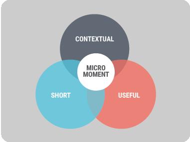 マイクロモーメントの重なり合う要素 (短時間、コンテキスト、有用性) を示す図