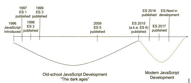 Timeline of JavaScript development, starting in 1996 when it was introduced.
