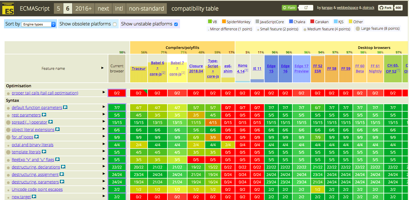 ECMAScript Compatibility table, showing the compatible features for ES6 specifically.