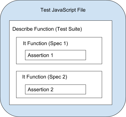 Diagram of a test JavaScript file that contains one Describe function in a box and inside of that box is two more it function boxes that each contain Assertion boxes.
