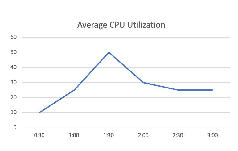 Line graph of CPU utilization over time for an Amazon EC2 instance in CloudWatch