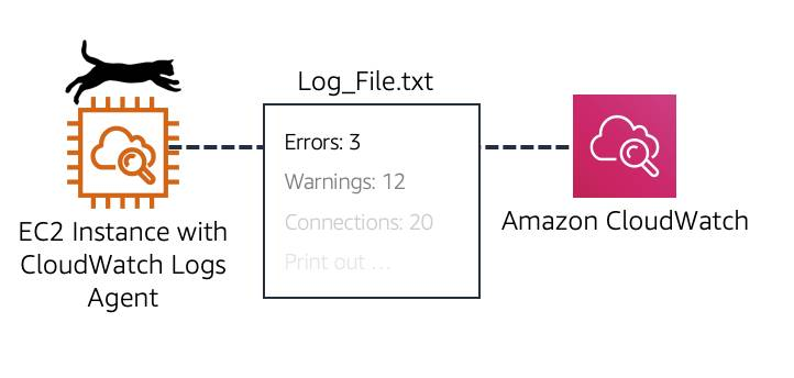 CloudWatch Logs agent installed on EC2 instance that reports logs back to CloudWatch in a txt format