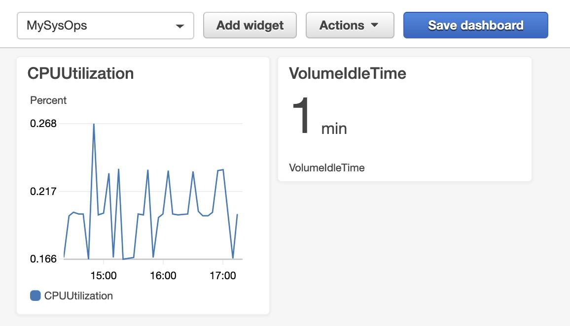 A CloudWatch dashboard named MySysOps, showing EC2 instance CPU utilization graphed and an EBS Volume Idle time of 1 minute.