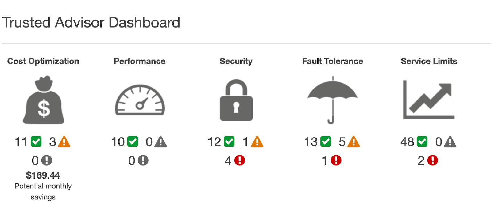 Trusted Advisor dashboard, showing Cost Optimization, Performance, Security, Fault Tolerance, and Service Limits with the number of checks below them