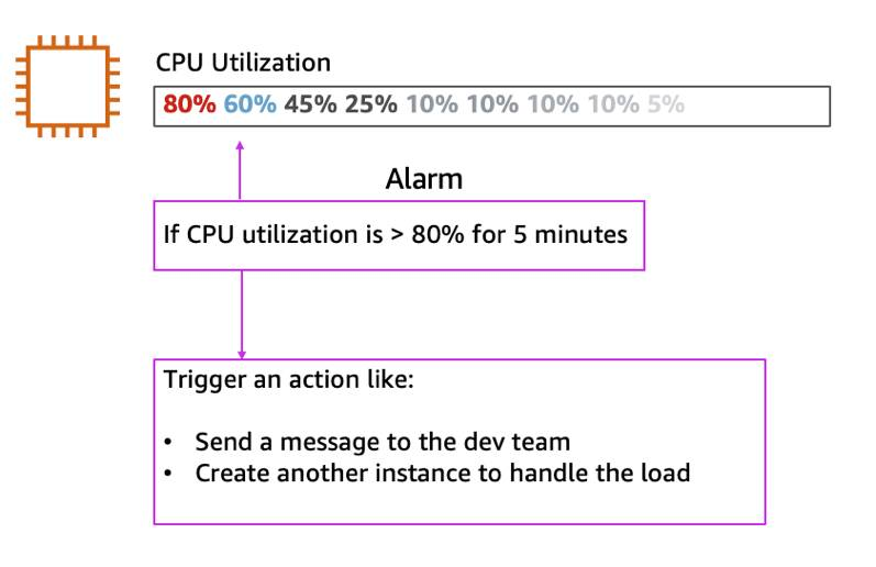 Diagram that shows if CPU utilization is greater than 80% for 5 minutes, send a message to the dev team or create another instance to handle the load.