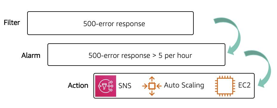 Use a 500-error response filter to create an alarm for 500-error response greater than five per hour that creates an action like triggering Amazon SNS and Auto Scaling.