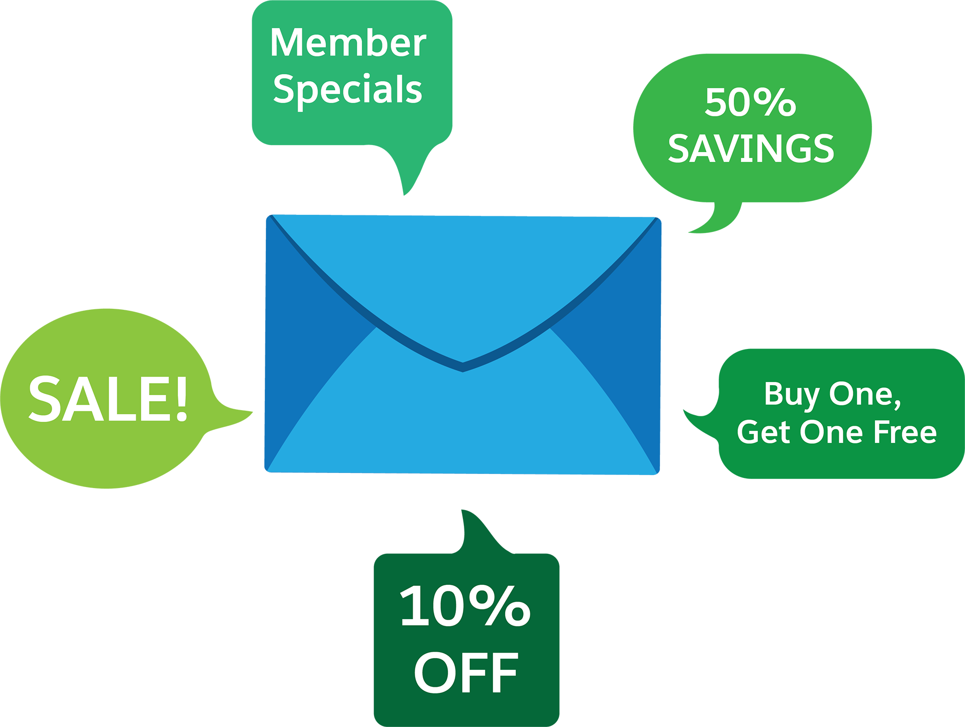 Talking Email with incentives (Buy One, Get One Free; 50% SAVINGS; SALE!; $10 OFF; Member Specials).