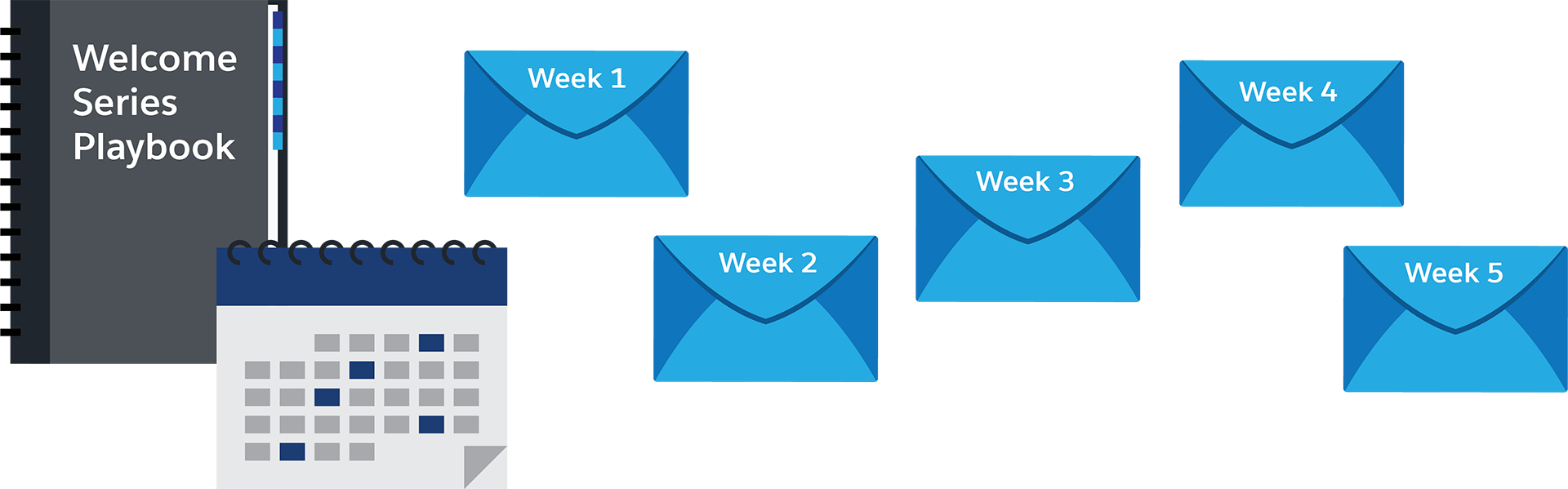 Calendar, book, and emails, creating a series of welcome emails sent at different times.