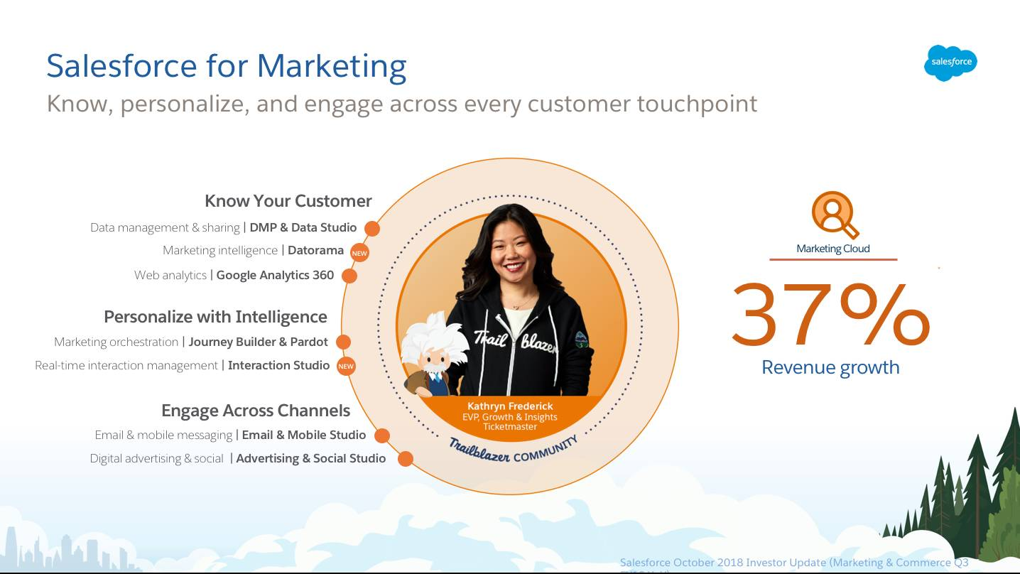 Salesforce for Marketing slide: Know, personalize, and engage across every customer touchpoint. List of Marketing products and statistic showing 37% revenue growth for Marketing cloud.