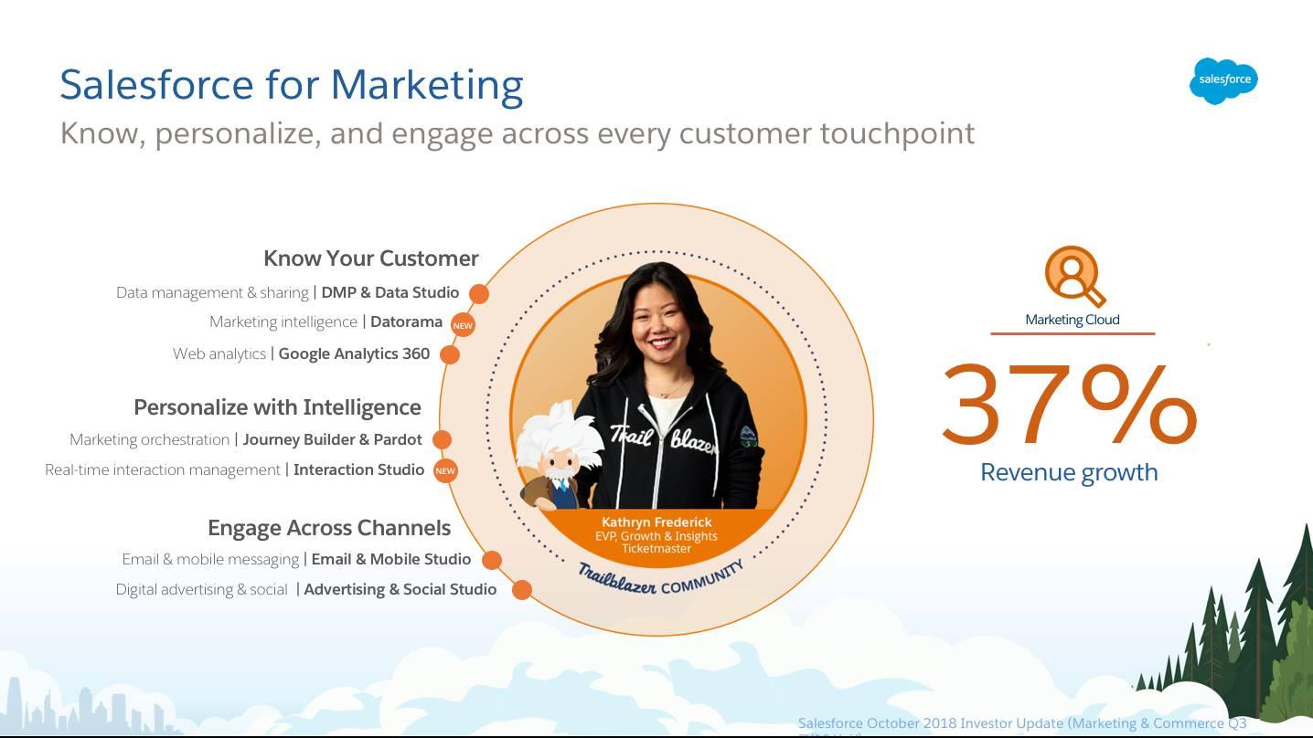 Diapositiva Salesforce for Marketing: Conozca, personalice y participe en cada punto de contacto de clientes. Lista de productos de Marketing y estadísticas mostrando un crecimiento de los ingresos en un 37% para Marketing Cloud.