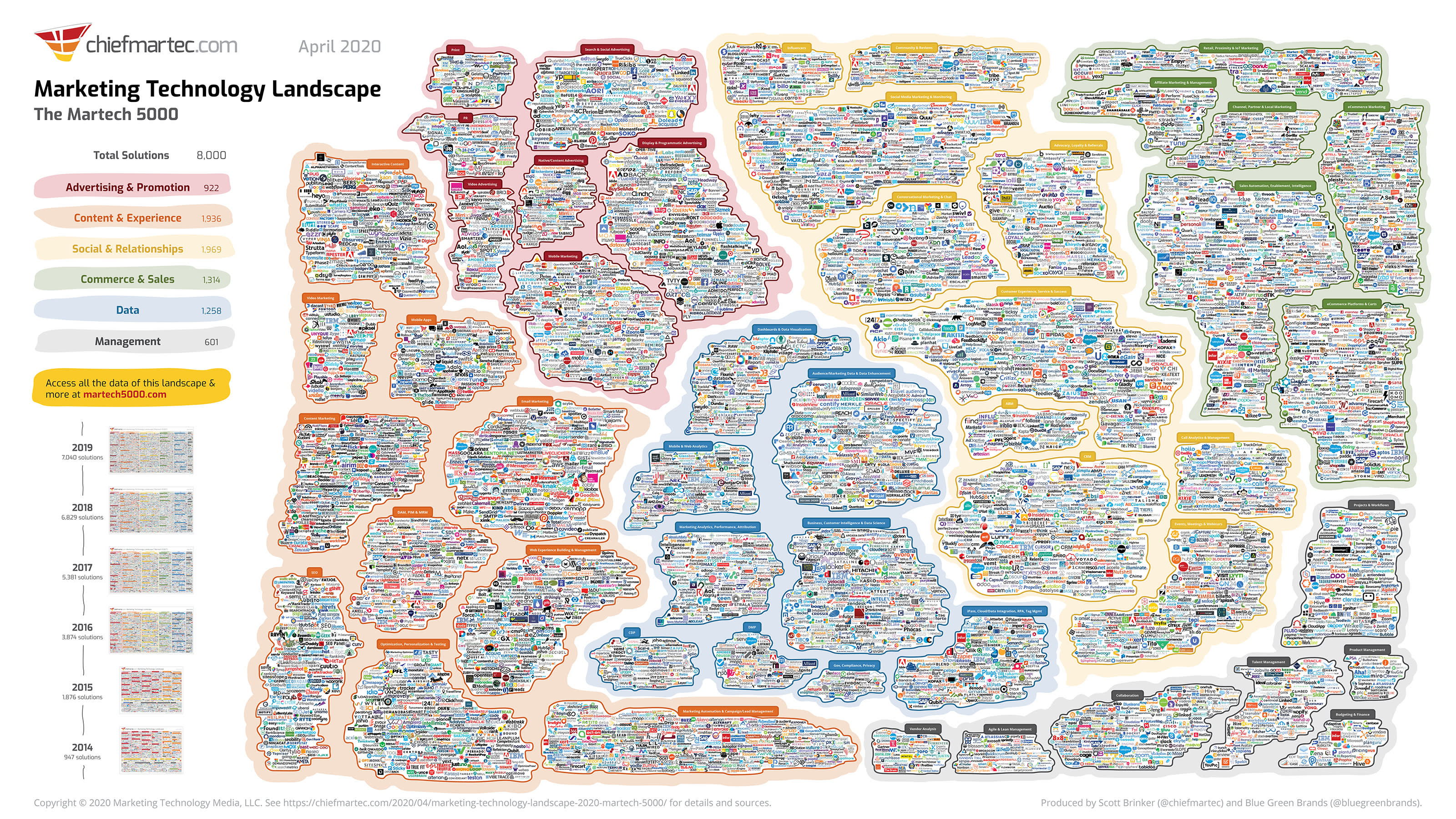 Montage packed with thousands of microscopic logos of the companies that specialize in some discipline of marketing, from chiefmartec.com