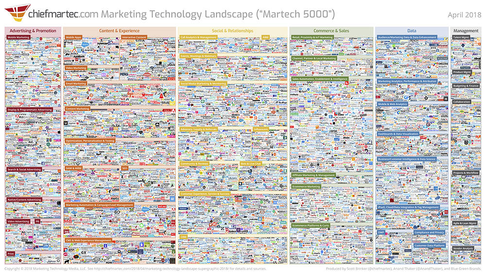 There are more than 6,800 marketing technologies within the marketing technology landscape according to chiefmartec.com.
