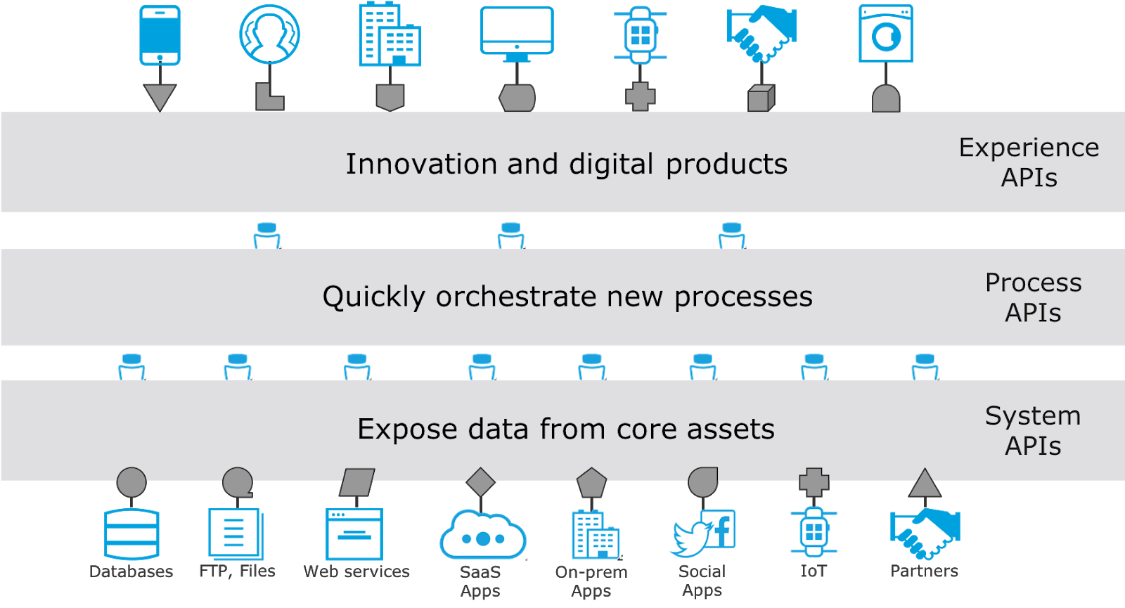 The layers of APIs start with System APIs connecting to apps and services, Process APIs in the middle responsible for orchestration, and Experience APIs purpose-built for apps.