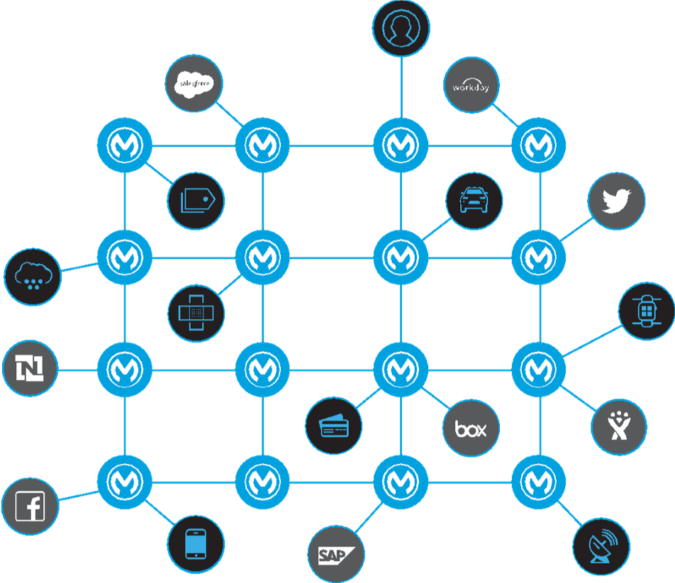 A diagram showing a collection of servers, apps, and cloud services connected by a network of organized APIs.
