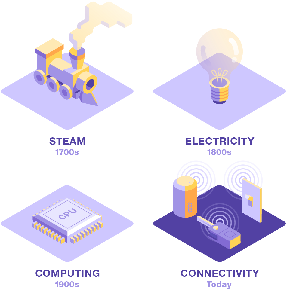Four successive industrial revolutions, each bigger than their predecessor, identified by their key technologies: Steam, Electricity, Computing, and Connectivity