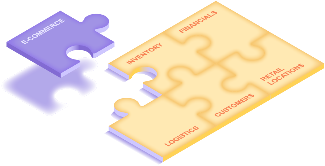 A few jigsaw puzzle pieces that are already in place, representing inventory, financials, logistics, customers, and retail locations. And then one new puzzle piece falling into place, representing e-commerce.