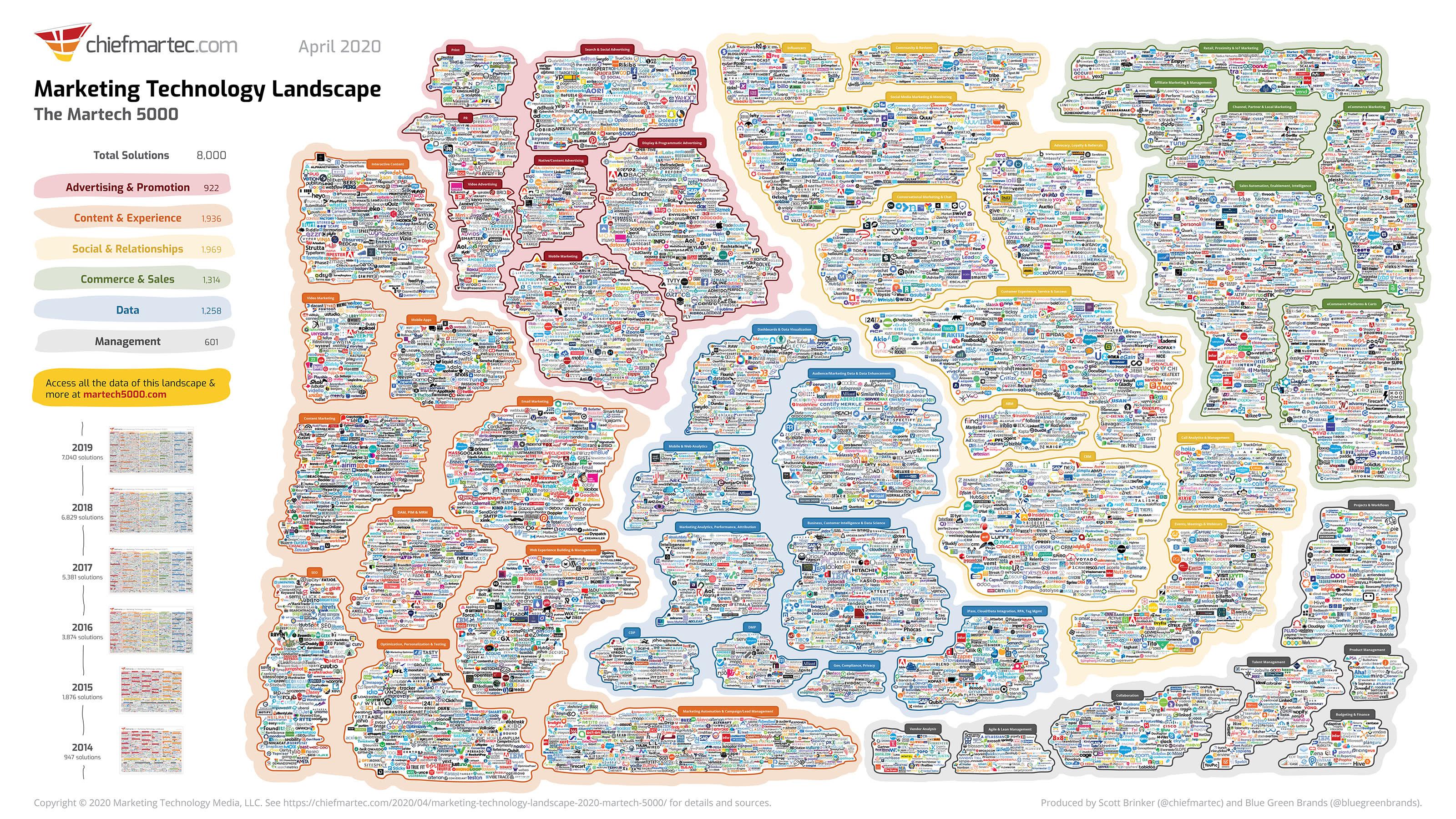 Montage vollgepackt mit Tausenden mikroskopisch kleinen Logos von Firmen, die sich auf eine bestimmte Marketingdisziplin spezialisiert haben, von chiefmartec.com