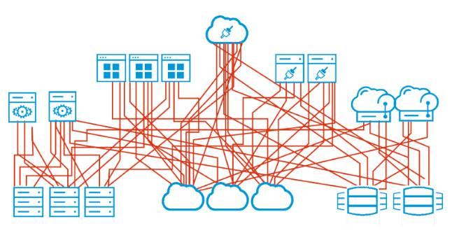 Diagramm einer Zusammenstellung von Servern, Anwendungen und Cloud-Services, die in einem Gewirr von Integrationen ohne Organisation miteinander verbunden sind.