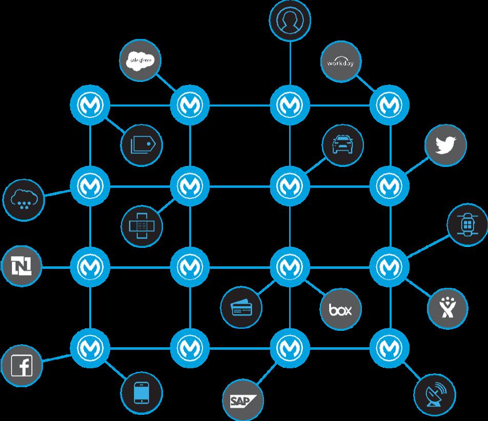Diagramm einer Zusammenstellung von Servern, Anwendungen und Cloud-Services, die durch ein Netz organisierter APIs verbunden sind.
