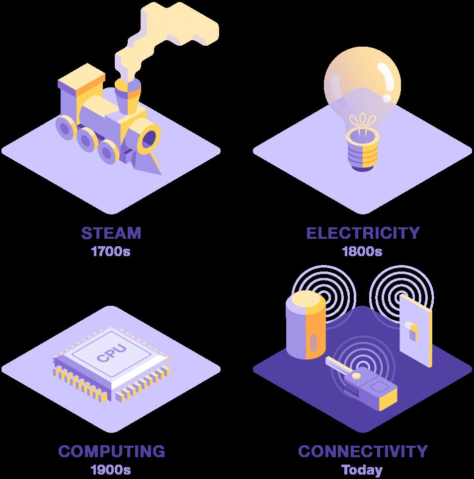 Vier aufeinanderfolgende industrielle Revolutionen, jede größer als die vorherige, gekennzeichnet mit ihrer Schlüsseltechnologie: Dampfkraft, Elektrizität, EDV und Konnektivität