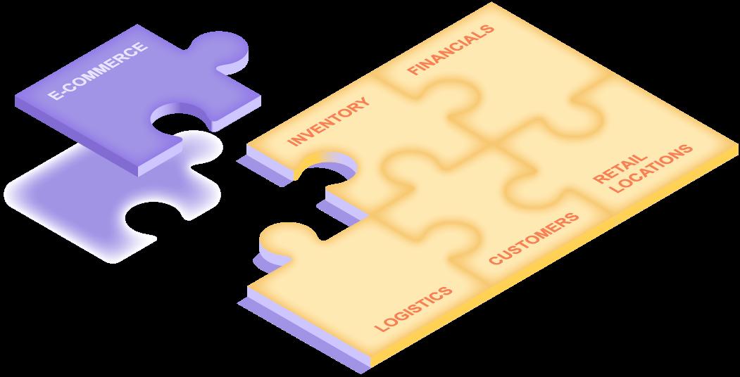 Ein paar Puzzleteile, die bereits vorhanden sind und Lagerbestände, Finanzen, Logistik, Kunden und Verkaufsstandorte darstellen. Dem Puzzle wird ein neues Teil hinzugefügt, das E-Commerce darstellt.