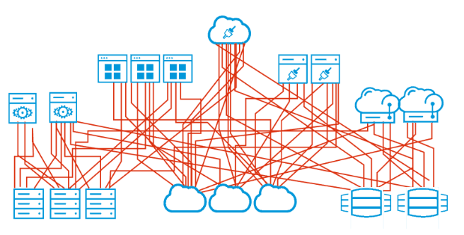 無秩序に絡み合ったインテグレーションで接続されているサーバ、アプリケーション、クラウドサービスの集合を示す図。