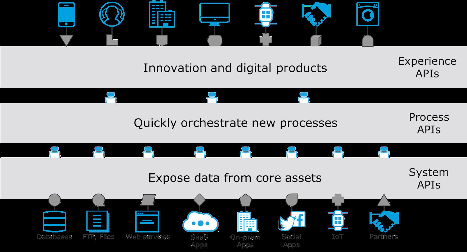API のレイヤ。まずシステム API はアプリケーションとサービスに接続され、プロセス API は中間にあってオーケストレーションを担当し、エクスペリエンス API はアプリケーション専用に構築されます。