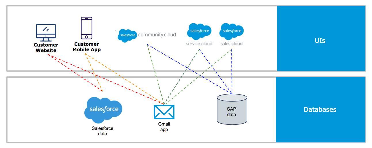 Plusieurs lignes de flux de données circulent à partir des systèmes de base vers le site Web, l'application client et les applications professionnelles.