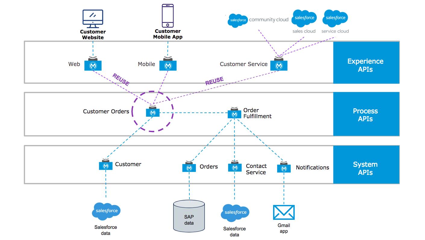 API の 3 つの階層によって、さまざまなシステムからのデータの流れが整理されます。