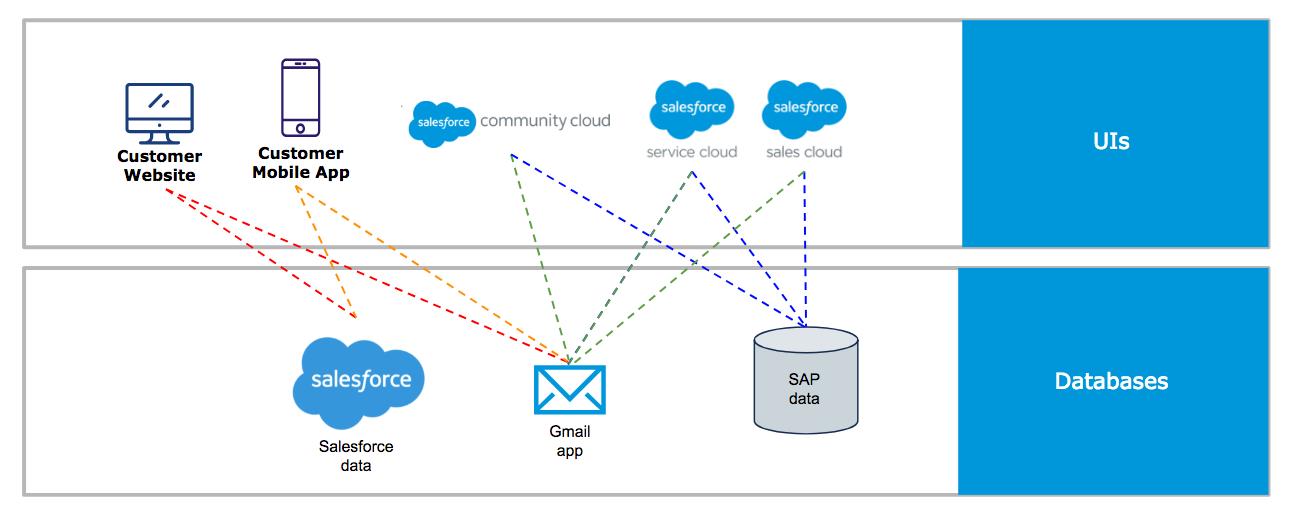 ベースシステムから Web サイト、顧客アプリケーション、ビジネスアプリケーションへのデータフローの複数の線