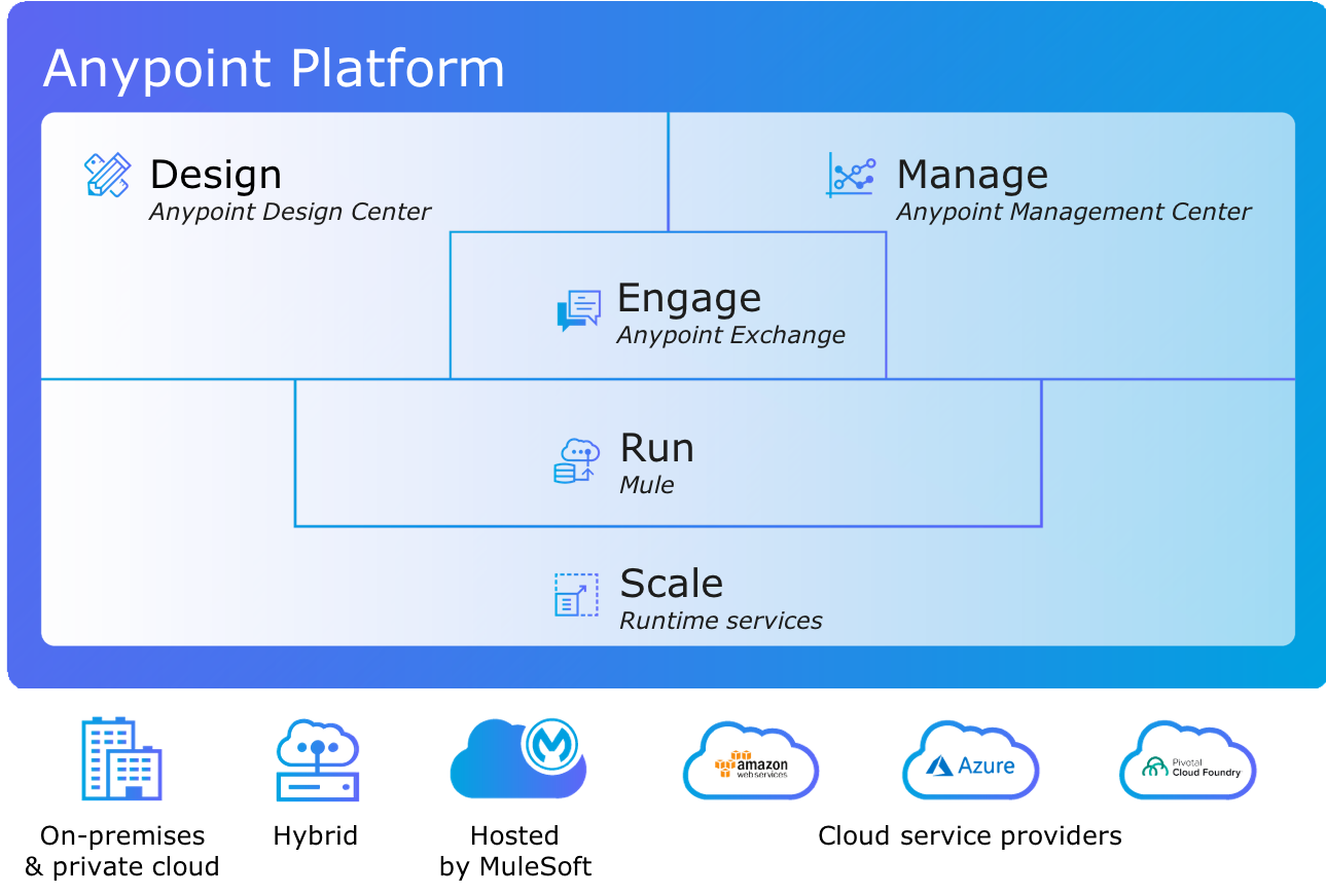 A diagram showing the Anypoint platform sitting atop on-premises and private cloud, hybrid cloud, Mulesoft hosted systems, and other cloud service platform providers.