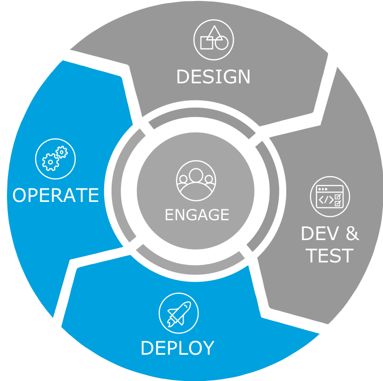 The Deploy symbol is characterized by a rocket ship and the Operate symbol is characterized by two gears.