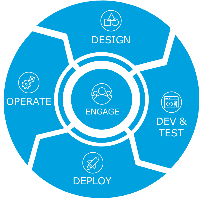 A circular diagram showing the stages of the development lifecycle. Engage is in the middle, surrounded by Design, Dev and Test, Deploy, and Operate.