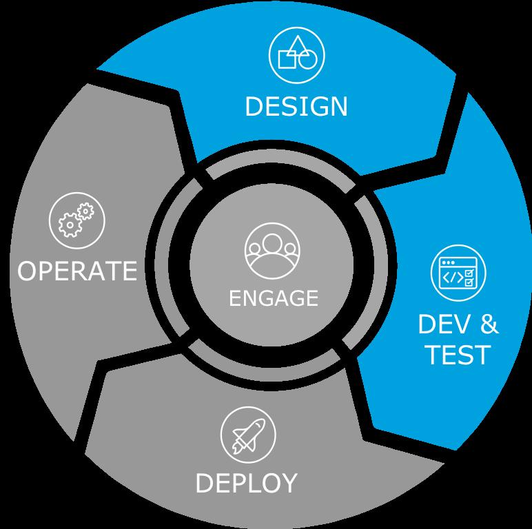 Le symbole de conception est caractérisé par un triangle, un carré et un cercle. Le symbole de test et développement est caractérisé par un dessin de navigateur Web avec des balises vides.