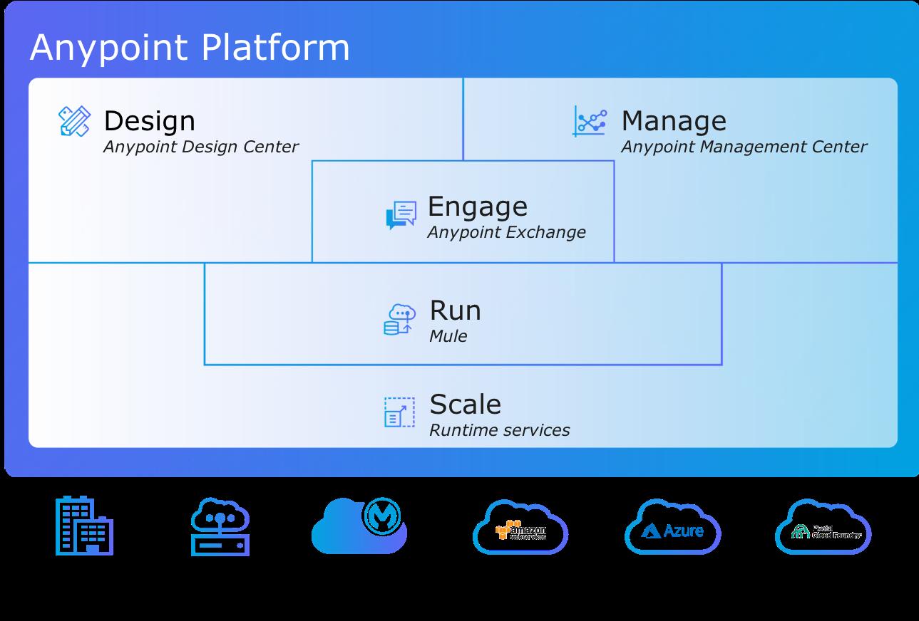 Anypoint Platform がオンプレミスとプライベートクラウド、ハイブリッドクラウド、Mulesoft がホストするシステム、その他のクラウドサービスプラットフォームプロバイダの上に存在していることを示す図。
